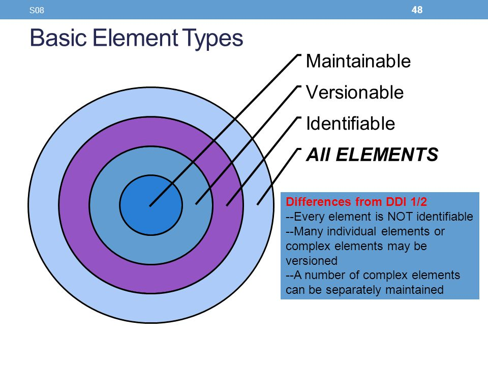 Basic Element Types Differences from DDI 1/2