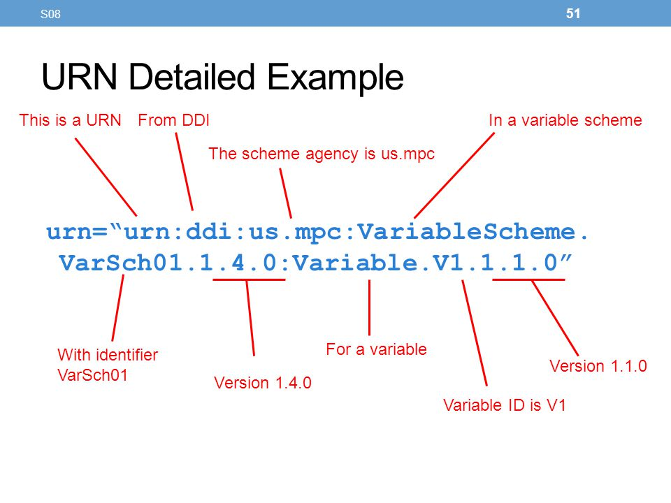 S08 URN Detailed Example. This is a URN. From DDI. In a variable scheme. The scheme agency is us.mpc.