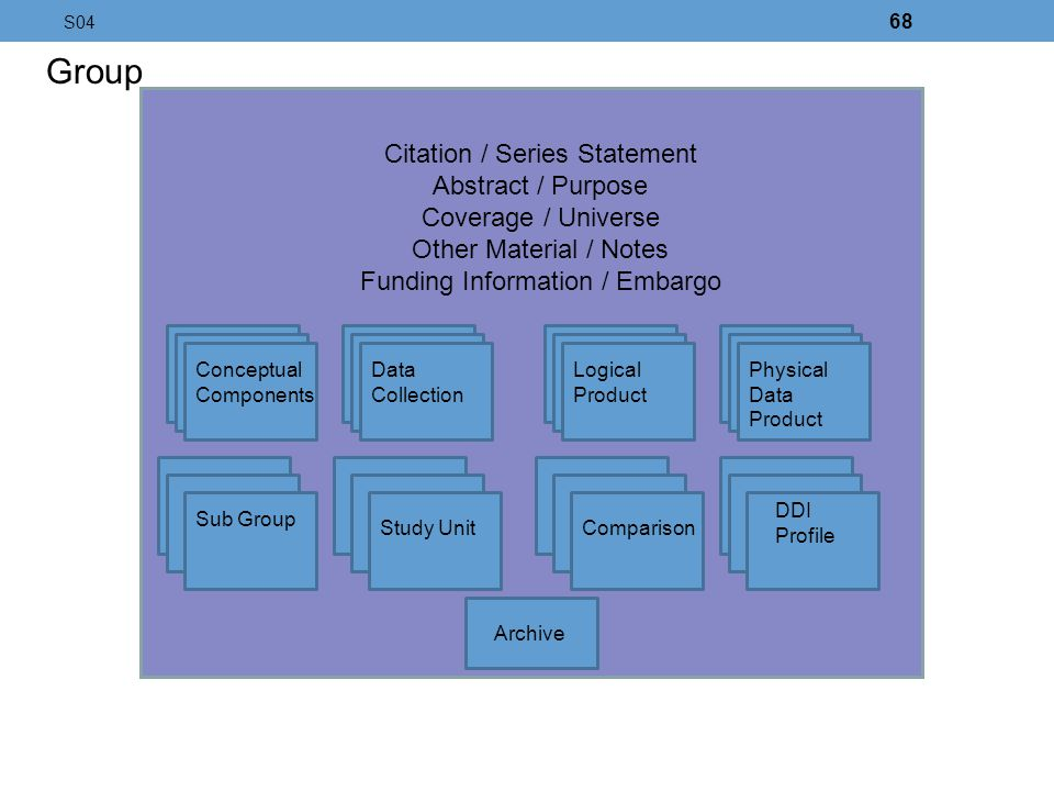 Group Citation / Series Statement Abstract / Purpose