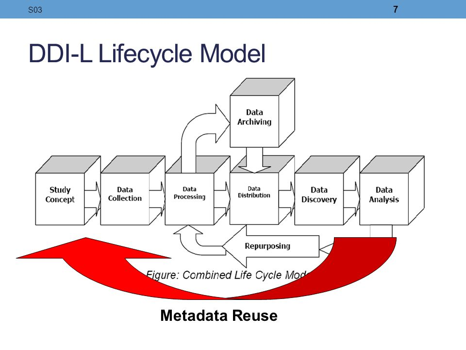 S03 DDI-L Lifecycle Model Metadata Reuse 7