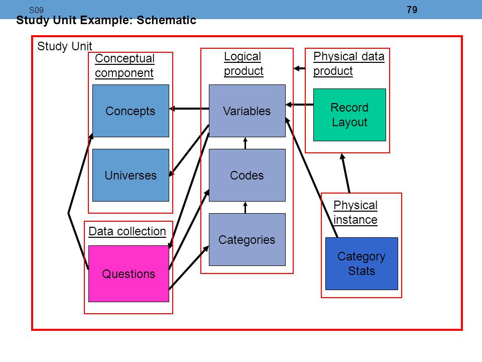 Study Unit Example: Schematic