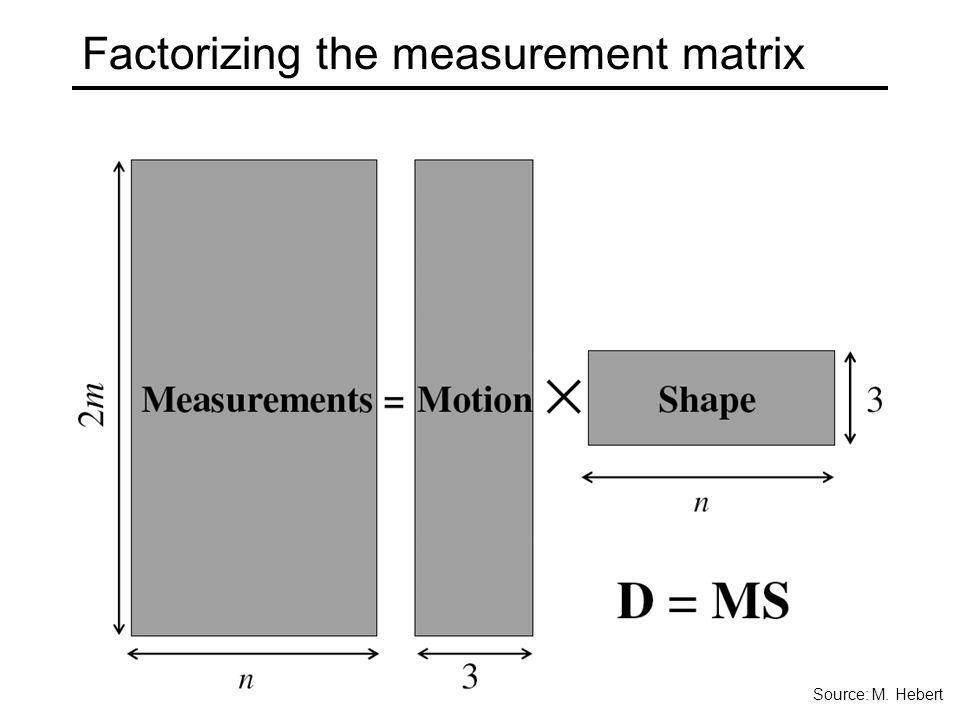 Factorizing the measurement matrix
