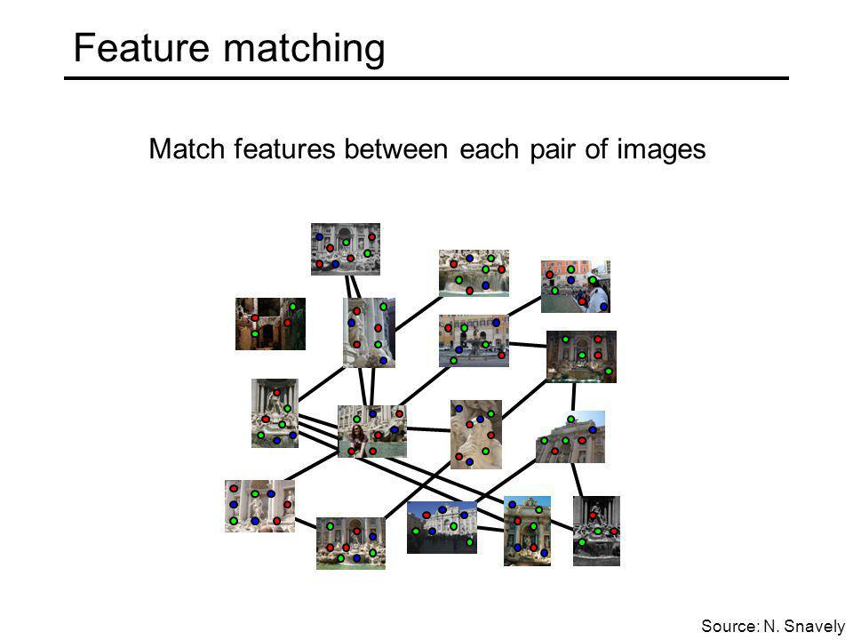 Feature matching Match features between each pair of images