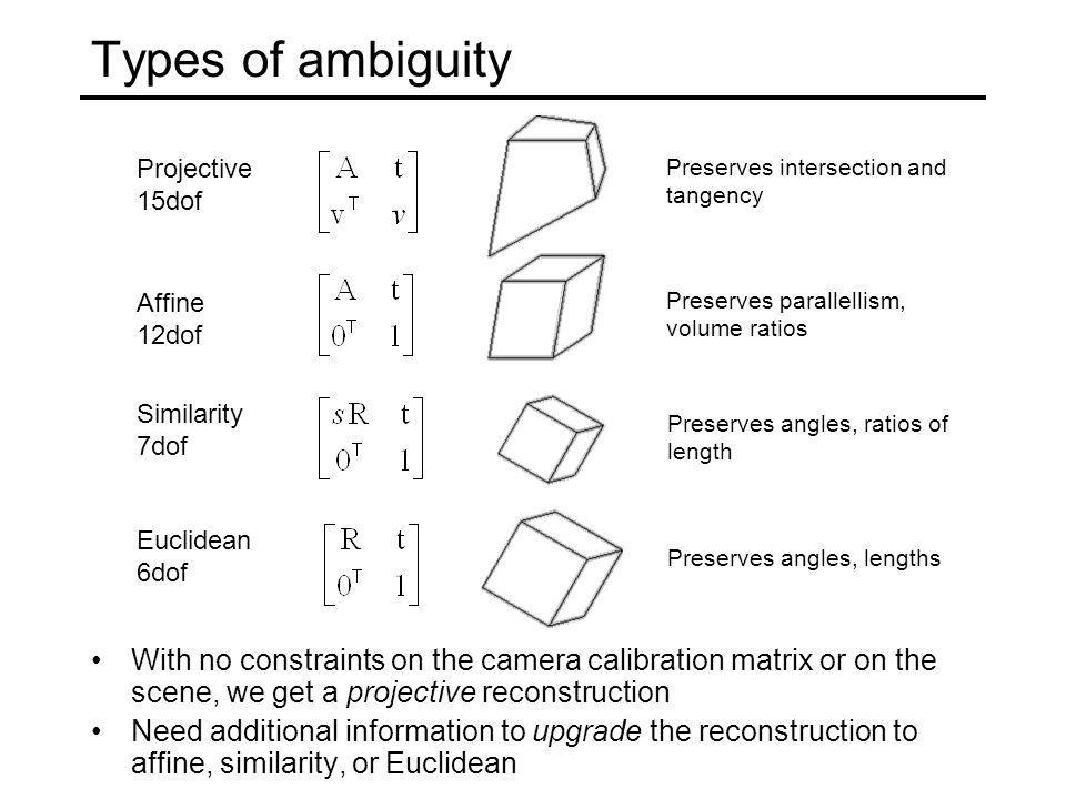 Types of ambiguity Projective. 15dof. Preserves intersection and tangency. Affine. 12dof. Preserves parallellism, volume ratios.
