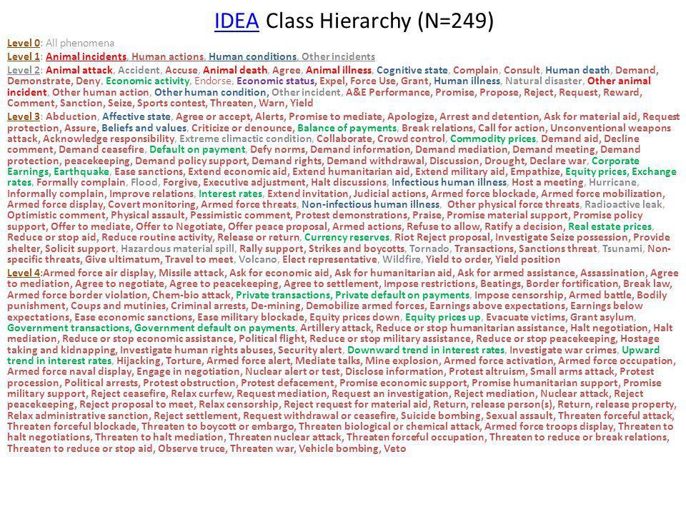 IDEA Class Hierarchy (N=249)