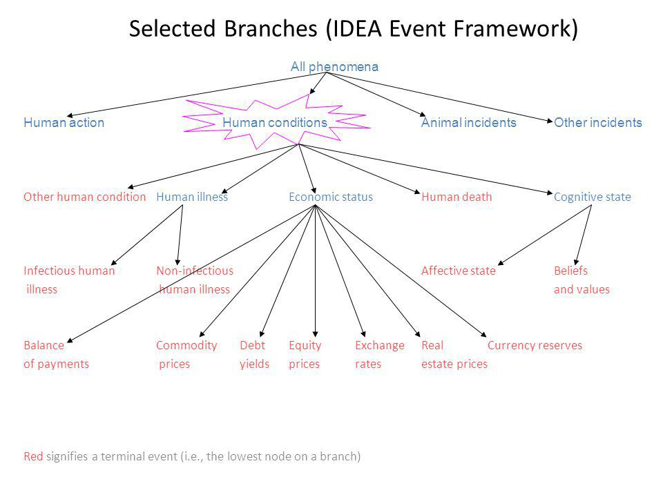 Selected Branches (IDEA Event Framework)