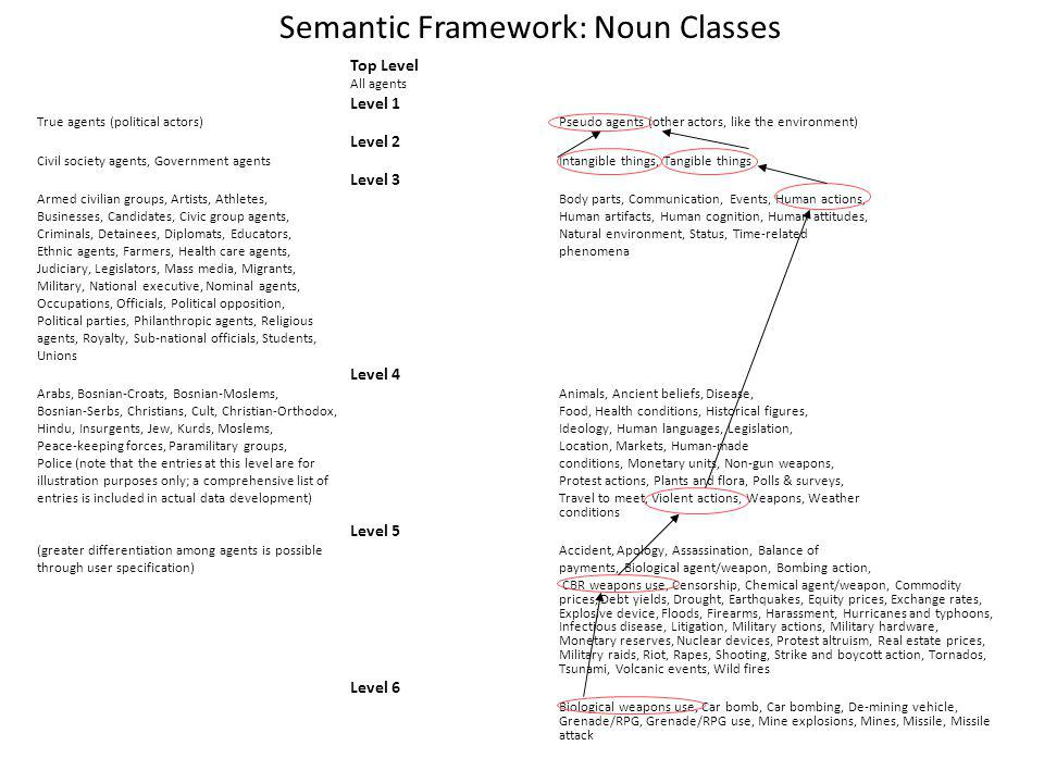 Semantic Framework: Noun Classes