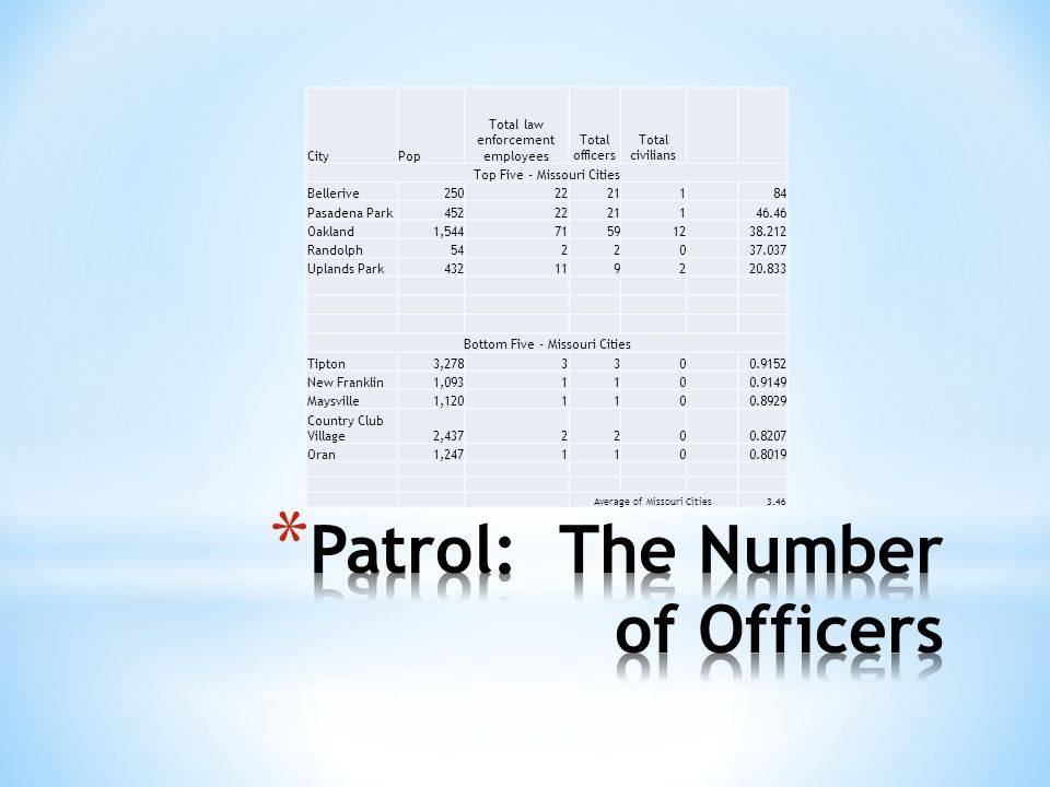 Patrol: The Number of Officers