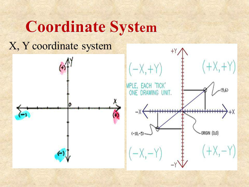 Coordinate System X, Y coordinate system