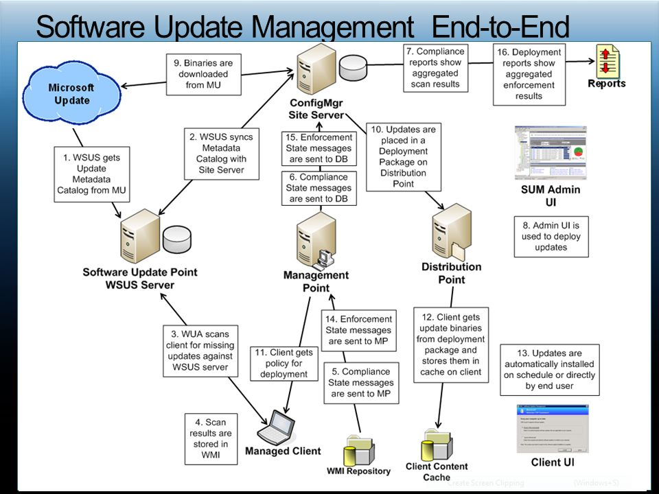 Software Update Management End-to-End