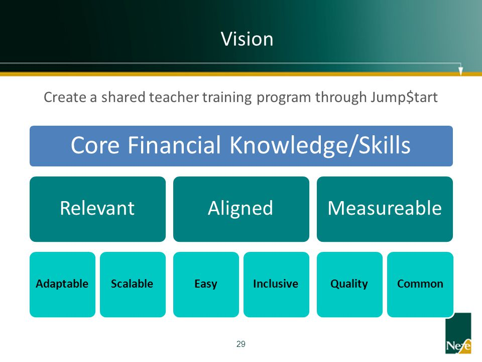Core Financial Knowledge/Skills