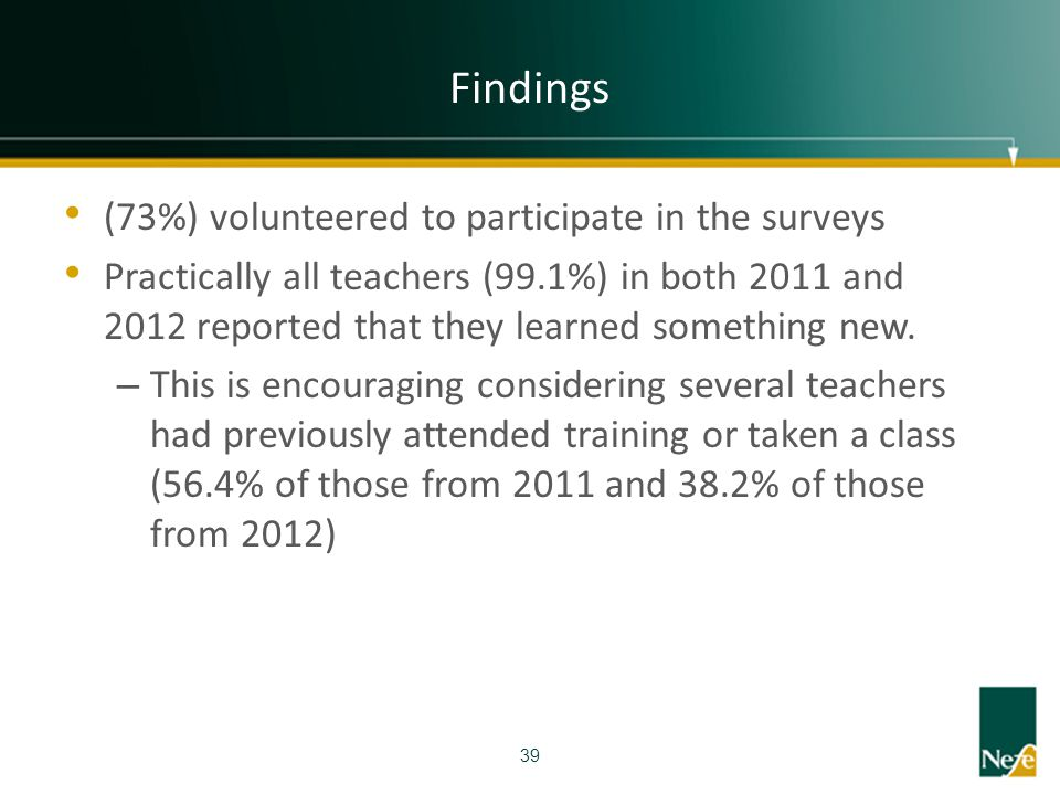 Findings (73%) volunteered to participate in the surveys