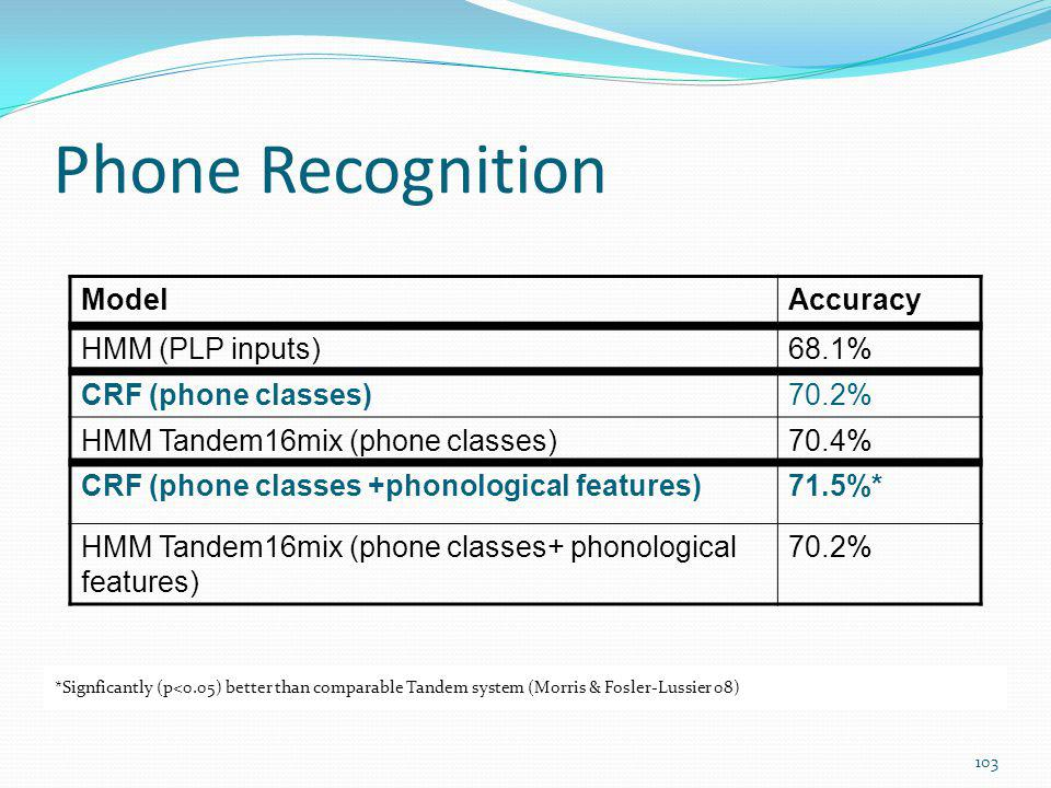 Phone Recognition Model Accuracy HMM (PLP inputs) 68.1%