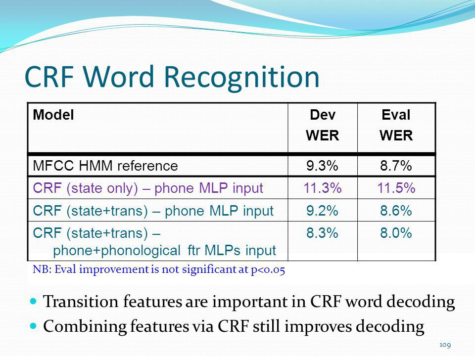 CRF Word Recognition Model. Dev. WER. Eval. MFCC HMM reference. 9.3% 8.7% CRF (state only) – phone MLP input.