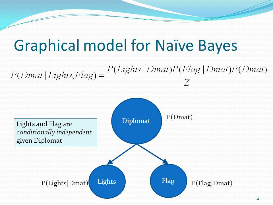 Graphical model for Naïve Bayes