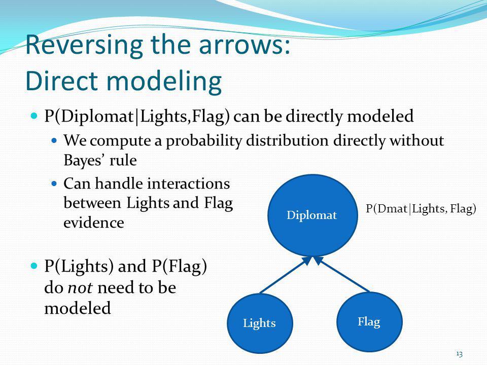 Reversing the arrows: Direct modeling