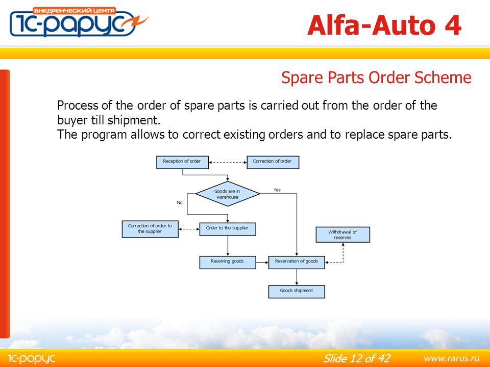 Alfa-Auto 4 Spare Parts Order Scheme