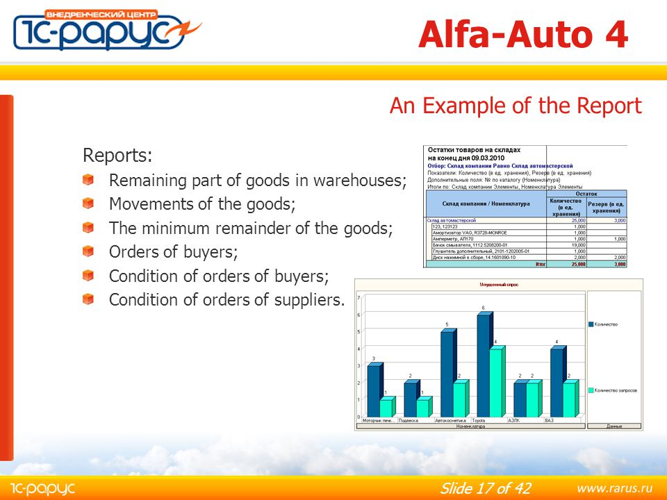 Alfa-Auto 4 An Example of the Report Reports: