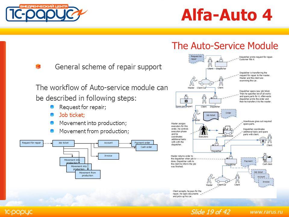 Alfa-Auto 4 The Auto-Service Module General scheme of repair support