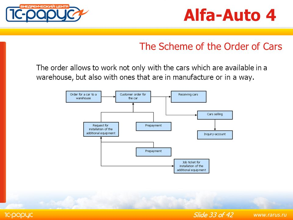 Alfa-Auto 4 The Scheme of the Order of Cars