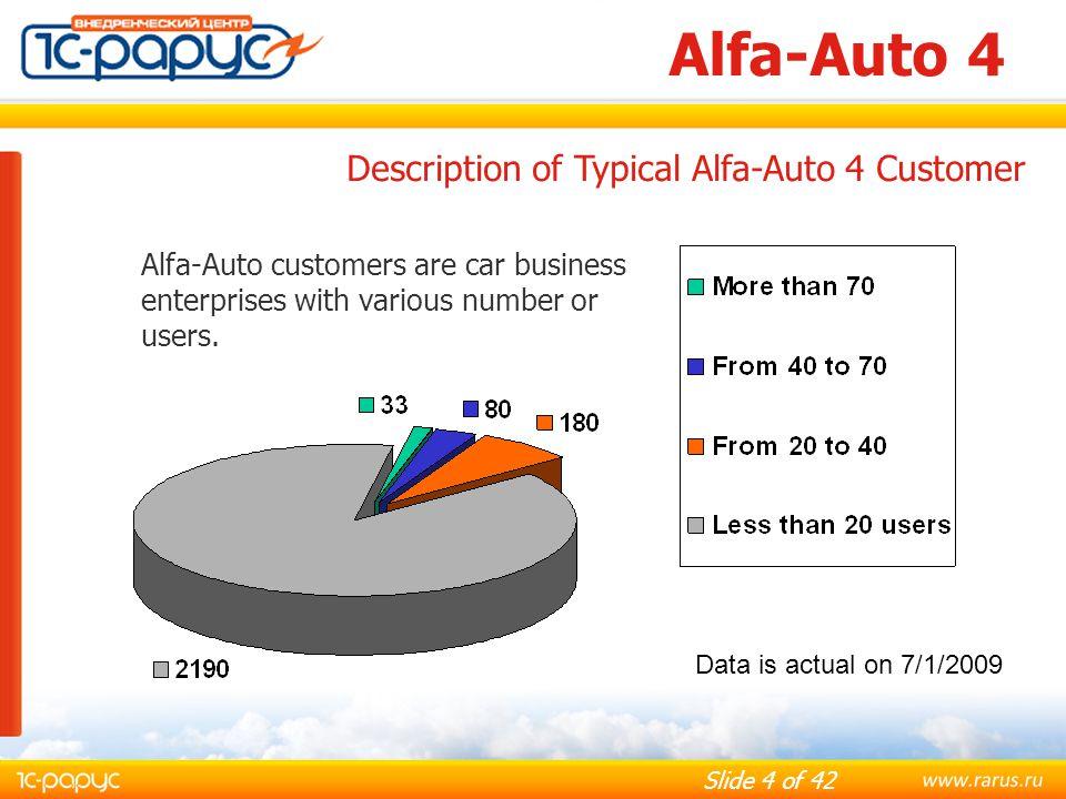 Alfa-Auto 4 Description of Typical Alfa-Auto 4 Customer