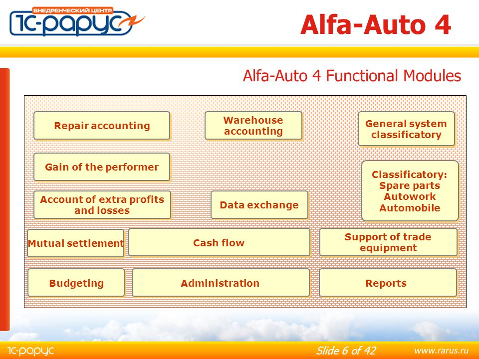 Alfa-Auto 4 Alfa-Auto 4 Functional Modules Repair accounting