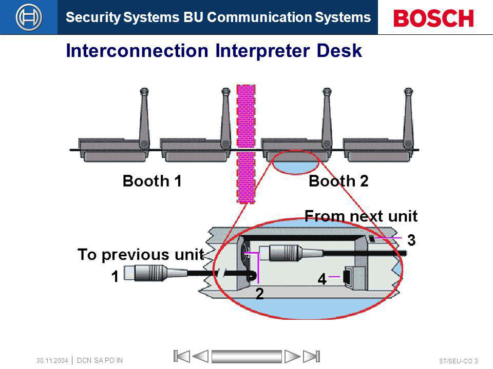 Interconnection Interpreter Desk