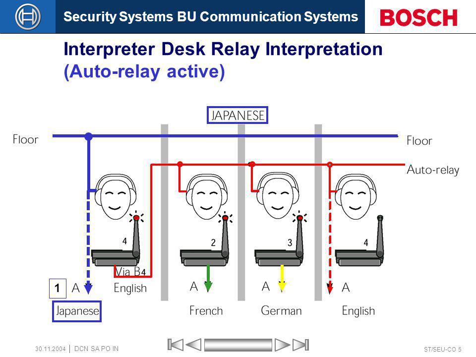 Interpreter Desk Relay Interpretation (Auto-relay active)