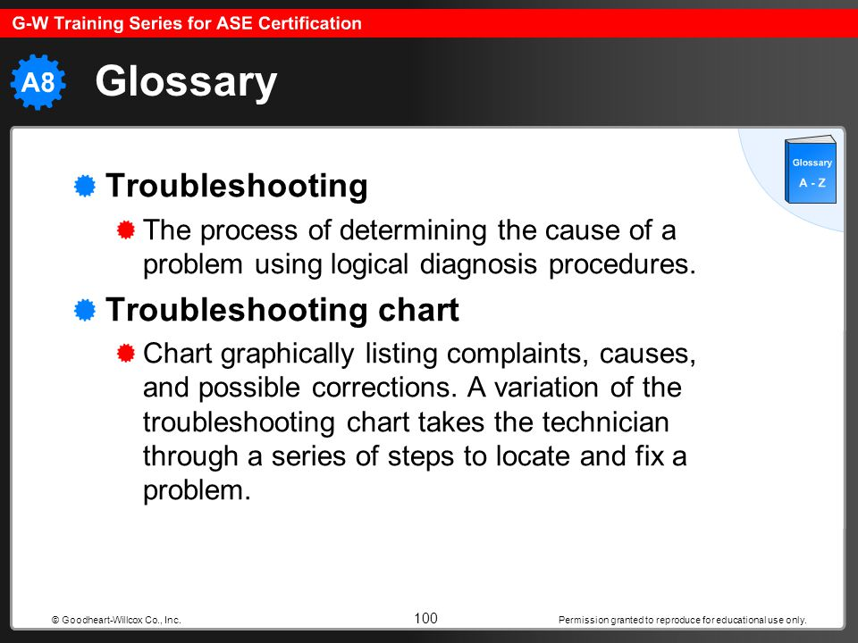 Glossary Troubleshooting Troubleshooting chart