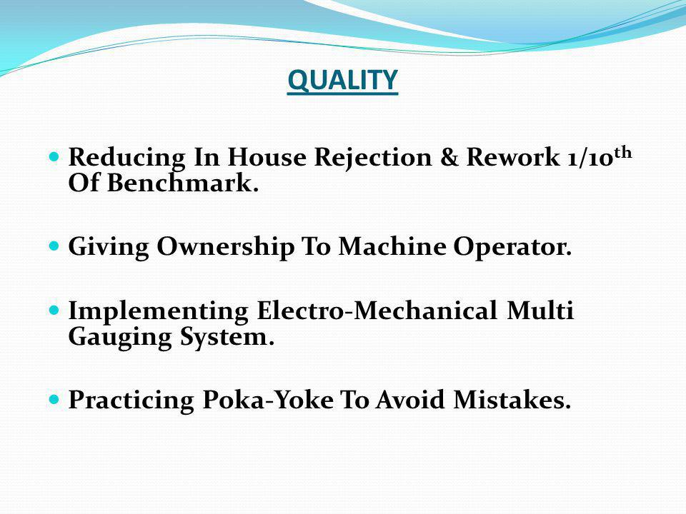 QUALITY Reducing In House Rejection & Rework 1/10th Of Benchmark.