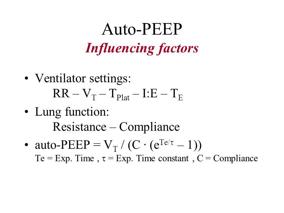 Auto-PEEP Influencing factors