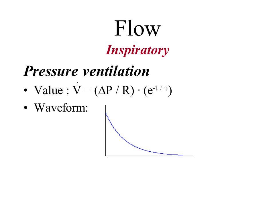 Flow Inspiratory Pressure ventilation Value : V = (P / R) · (e-t / )