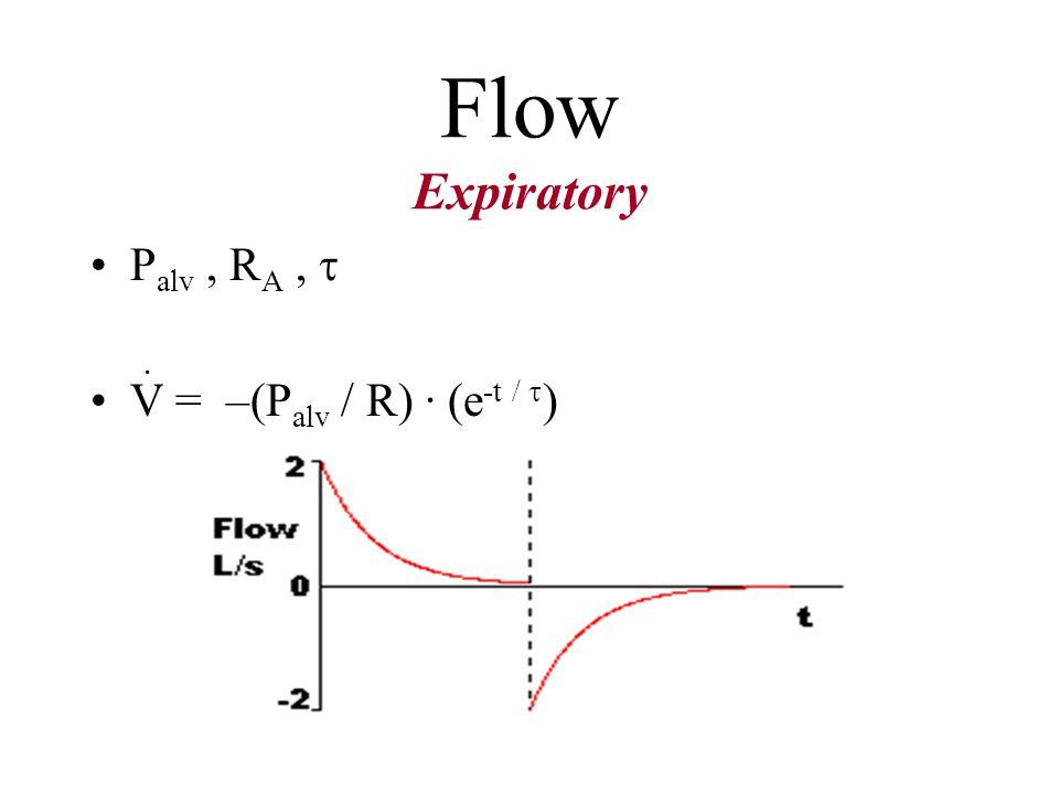 Flow Expiratory Palv , RA ,  V = –(Palv / R) · (e-t / ) ·