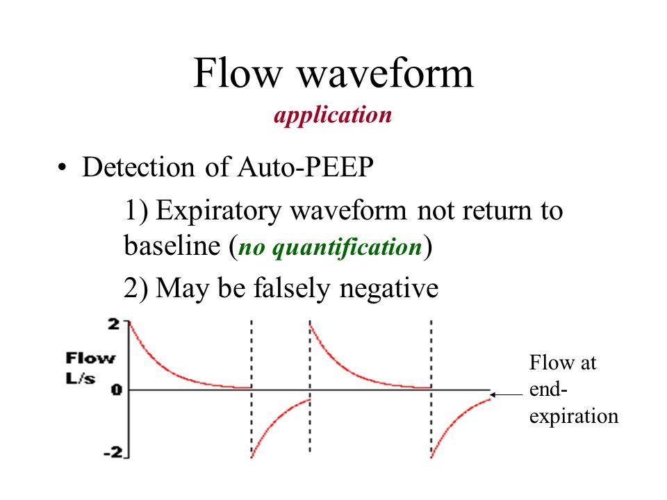 Flow waveform application