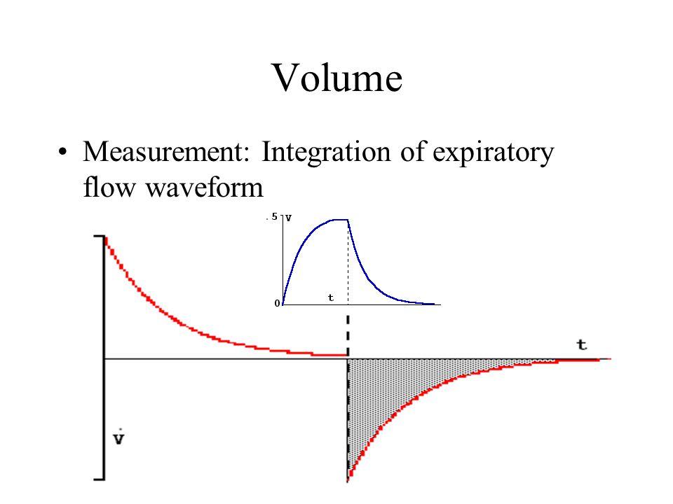 Volume Measurement: Integration of expiratory flow waveform