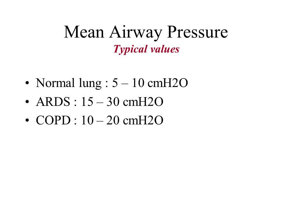 Mean Airway Pressure Typical values