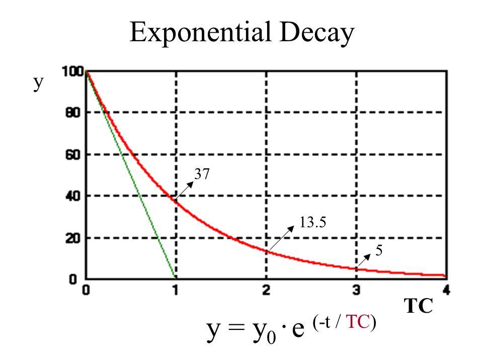 Exponential Decay y 37 13.5 5 TC y = y0 . e (-t / TC)