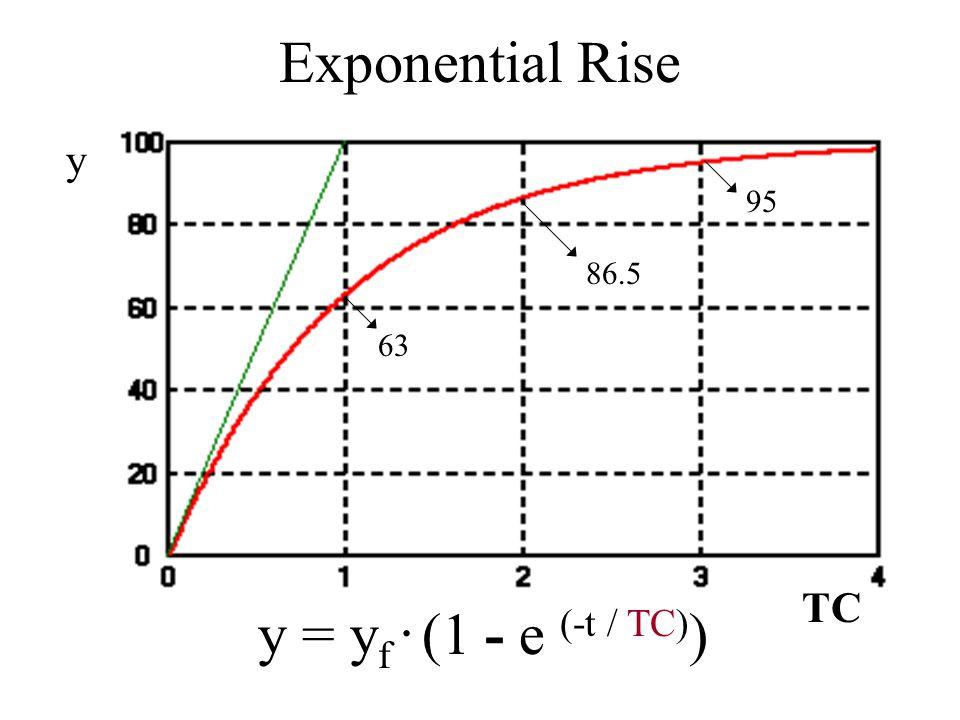 Exponential Rise y 95 86.5 63 TC y = yf . (1 - e (-t / TC))