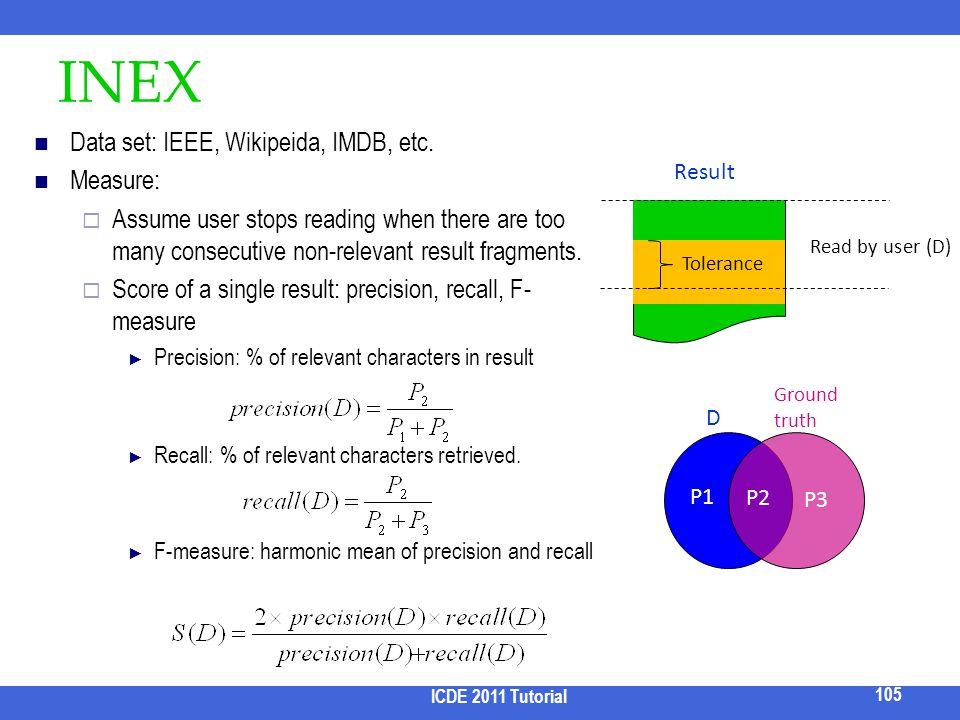 INEX Data set: IEEE, Wikipeida, IMDB, etc. Measure: