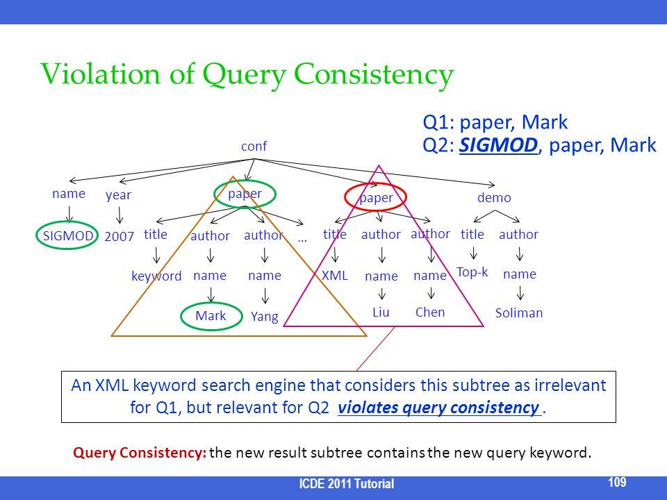 Violation of Query Consistency