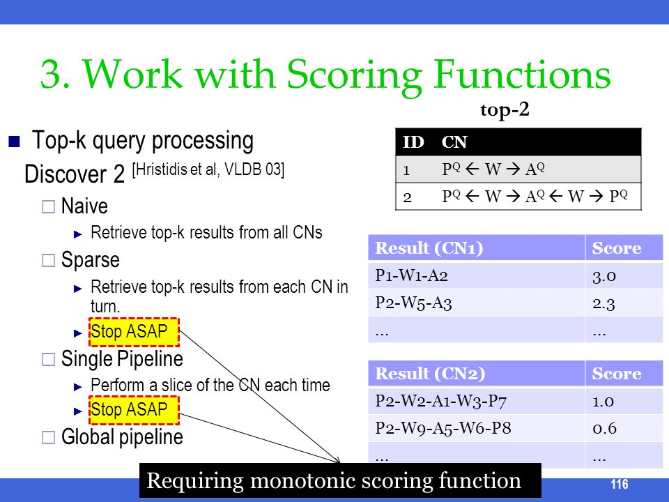 3. Work with Scoring Functions