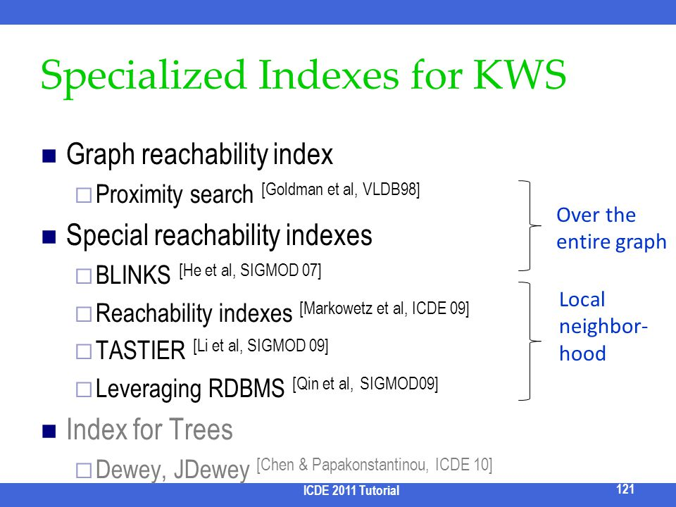 Specialized Indexes for KWS
