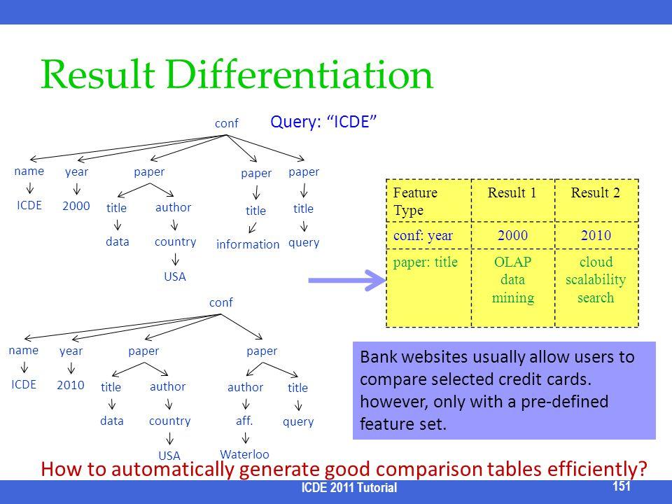 Result Differentiation