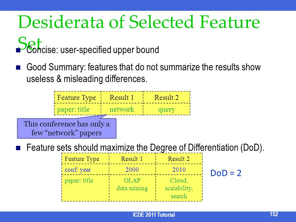 Desiderata of Selected Feature Set
