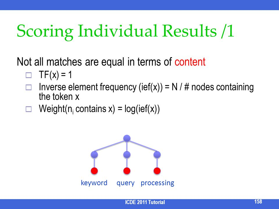 Scoring Individual Results /1