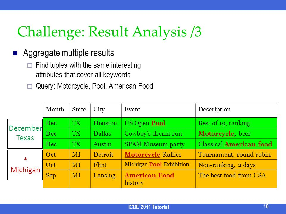 Challenge: Result Analysis /3