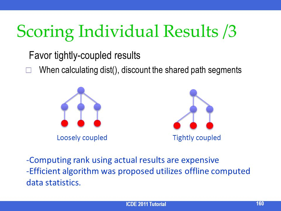 Scoring Individual Results /3