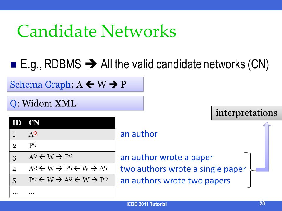 Candidate Networks E.g., RDBMS  All the valid candidate networks (CN)