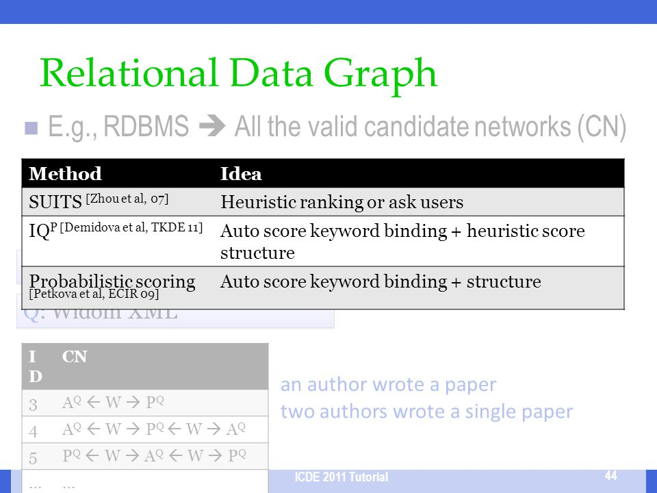 2017/3/31 Relational Data Graph. E.g., RDBMS  All the valid candidate networks (CN) Method. Idea.