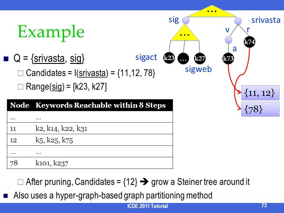 Example … … Q = {srivasta, sig} sig srivasta v r a sigact